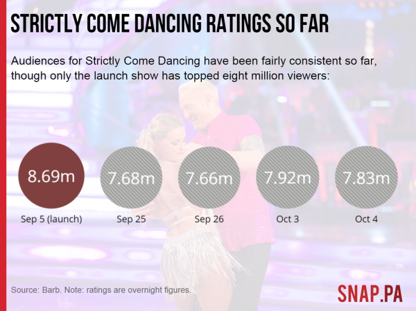 Strictly Come Dancing ratings so far