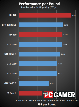 Graphics card graph in comparasin to cryptocurrence
