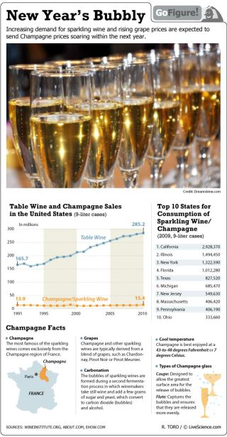 The cost of the bubbly is expected to rise next year, so raise your glass while you may.
