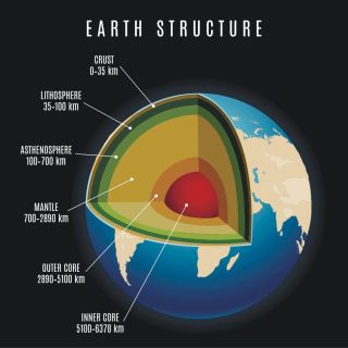 Earth mantle