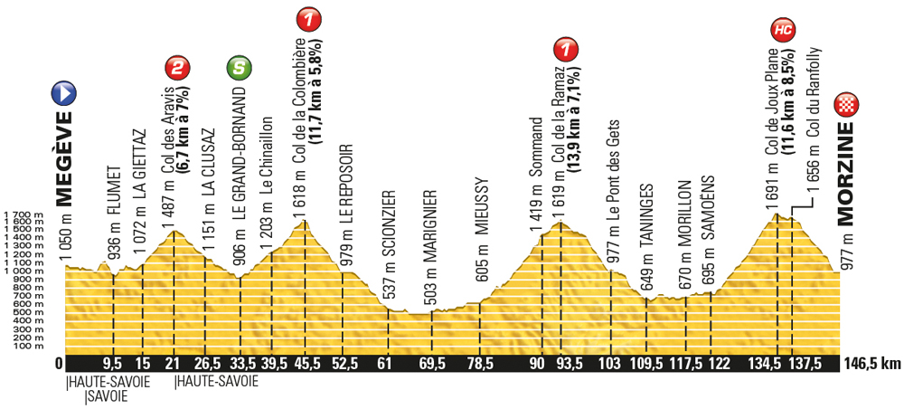 Tour de France 2016, stage 20 - Saturday July 23, Megève to Morzine, 146km (new)