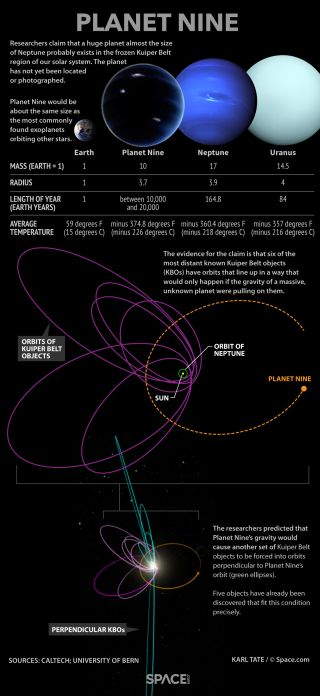 Known facts about the suspected planet.
