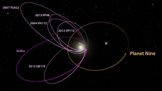 Possible planet nine orbit