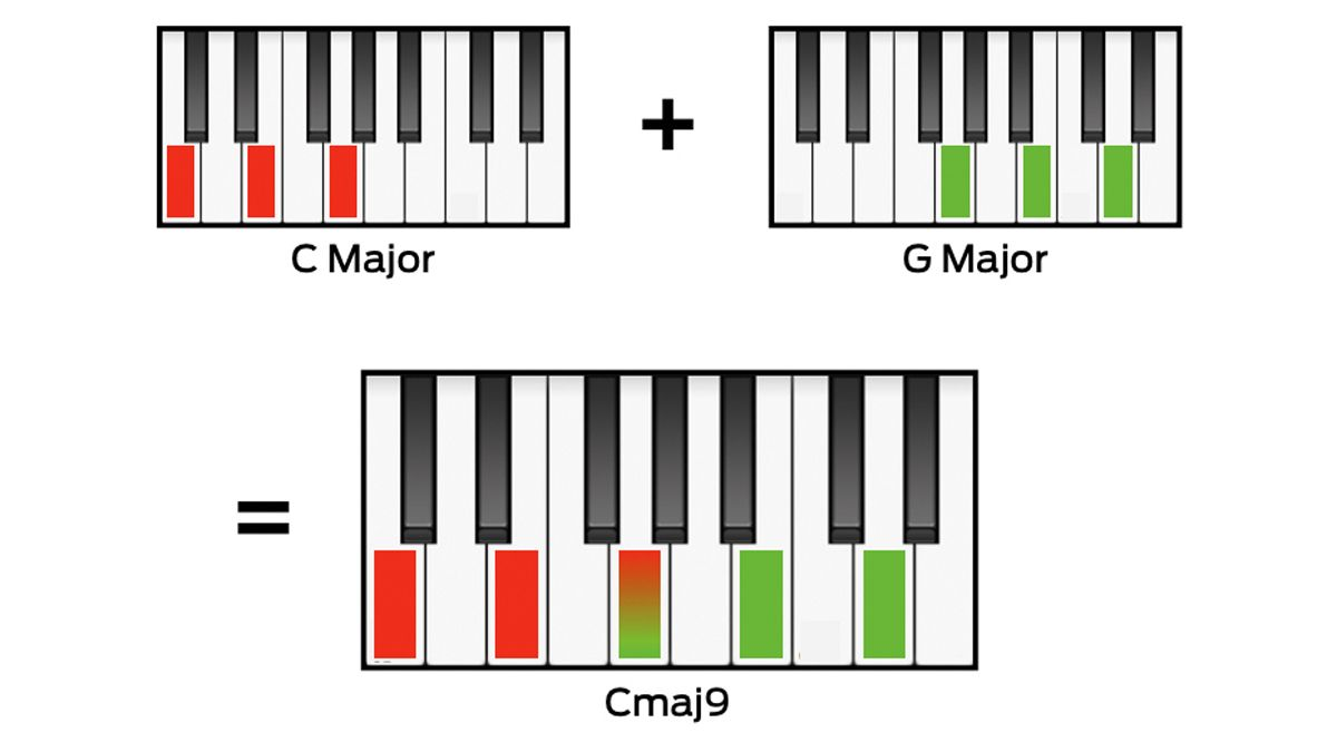 10 things that every music producer needs to know about chords