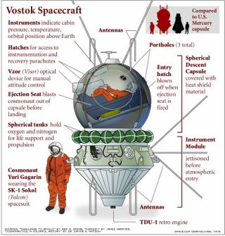 This diagram details the workings of the Russian Vostok spacecraft.
