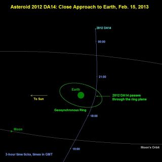 View of asteroid 2012 DA14's close pass by Earth on Feb. 15, 2013.