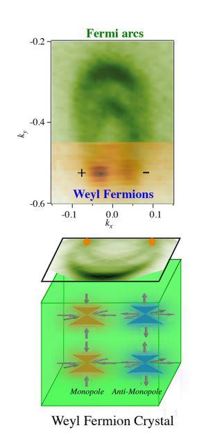 weyl fermions schematic