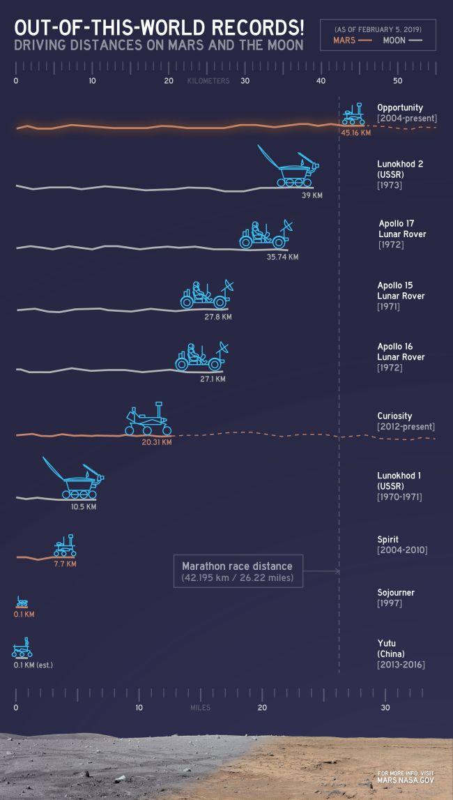 Mengenang Opportunity, Robot Penjelajah Mars yang 'Enggan Mati'