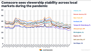 Comscore Local Ratings