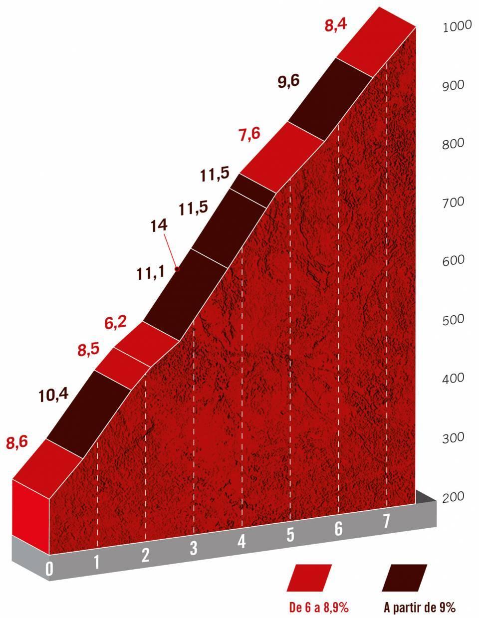 Vuelta 21 profile stage 17 La Collada Llomena