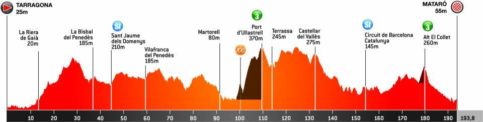 Volta a Catalunya 2021 stage 6 profie