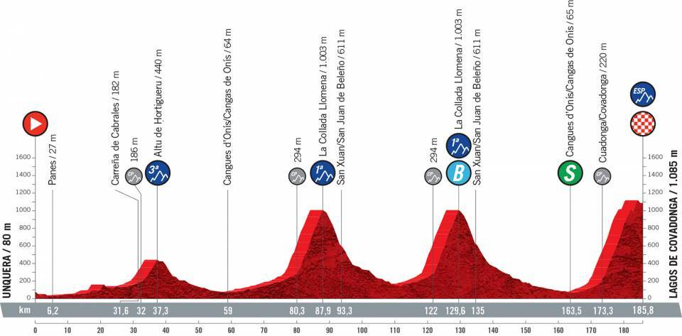 Profile stage 17 of 2021 Vuelta a España