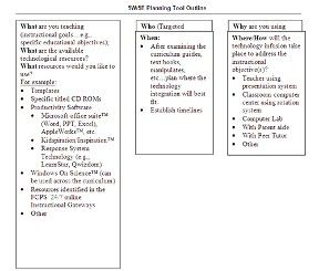 The 5W.5E Concept for Integrating Technology into the Classroom