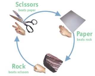 How to Win at Rock, Paper, Scissors   Live Science