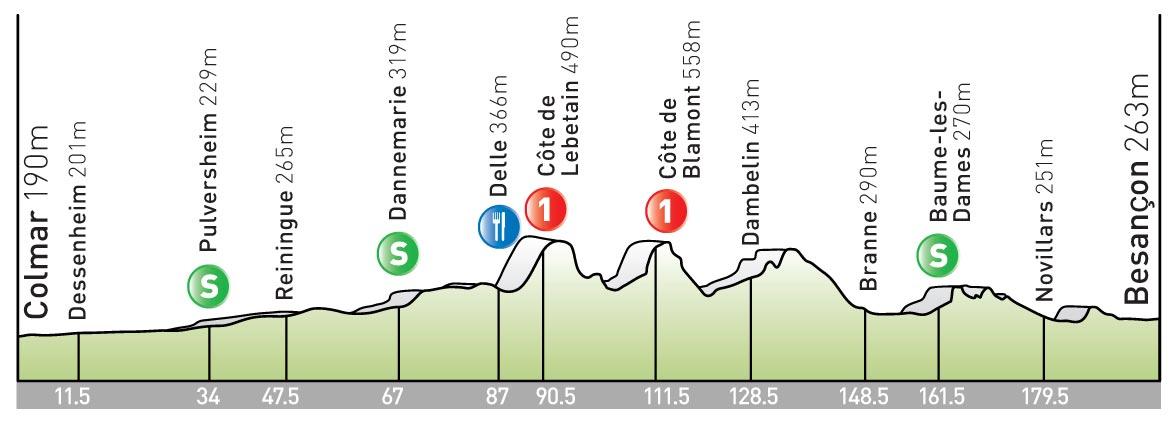 stage 14 Tour de France 2009 profile