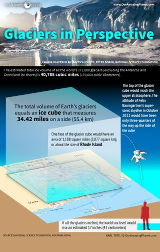 Glaciers in Perspective Infographic
