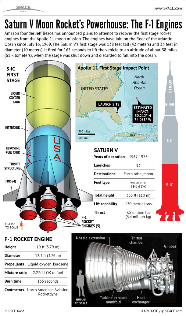 apollo 11 moon rocket's f-1 engines explained (infographic) | space  space.com