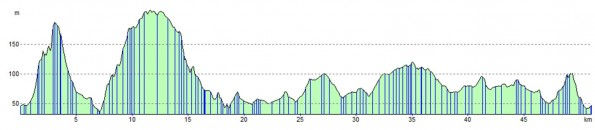 Fun route, Cycling Weekly cyclo-sportive 2011 profile