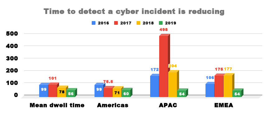 Firms in EMEA take two days less than global average to detect a cyber incident