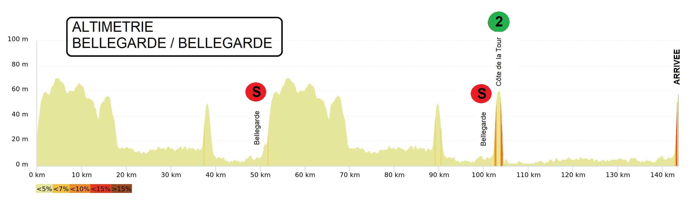 The profile of stage 1 of the Etoile de Bessèges