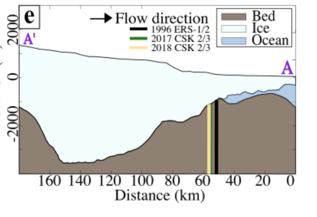 A map showing Denman glacier's grounding line moving deeper into the Denman trough from 1996 to 2018.