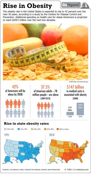 An estimated 42 percent of Americans are expected to be obese by the year 2030.