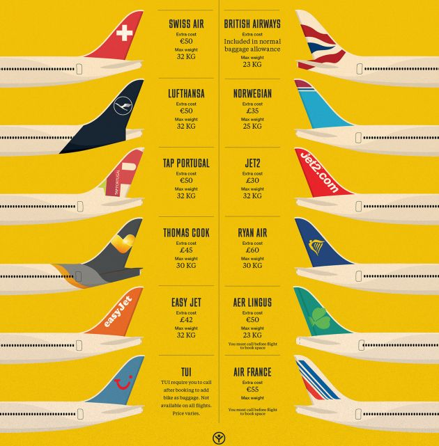 What do different airlines charge to fly your bike around Europe and the world?