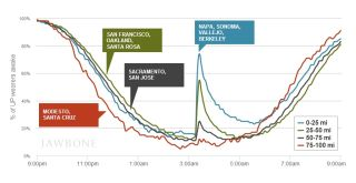 a diagram of the percentage of people awakened by the earthquake.
