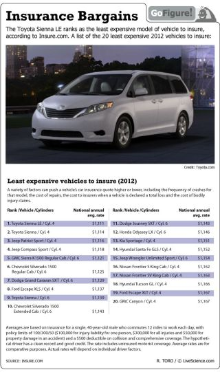 Toyota models top the list of least expensive vehicles to insure.