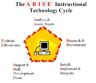 ARISE and Manage Your Classroom Technology