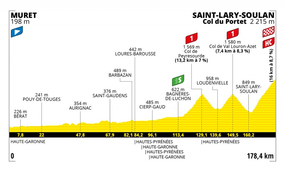 Stage 17 of the Tour de France 2021