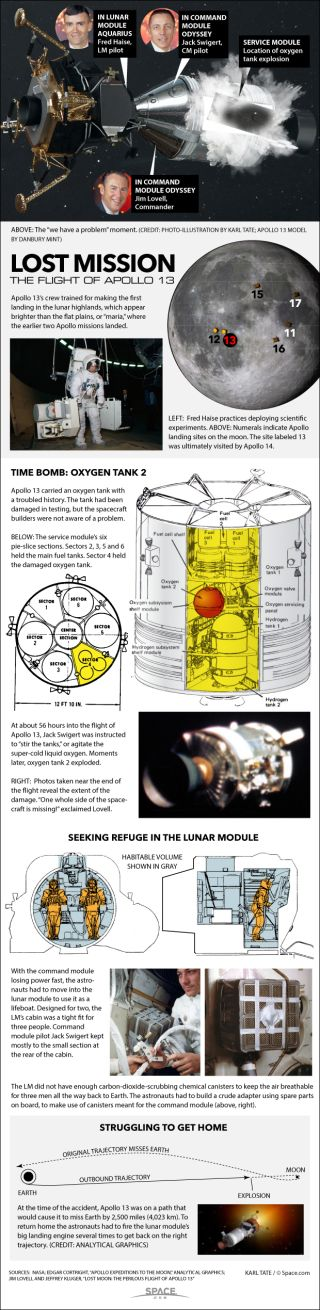 Key facts about the Apollo 13 moon mission.