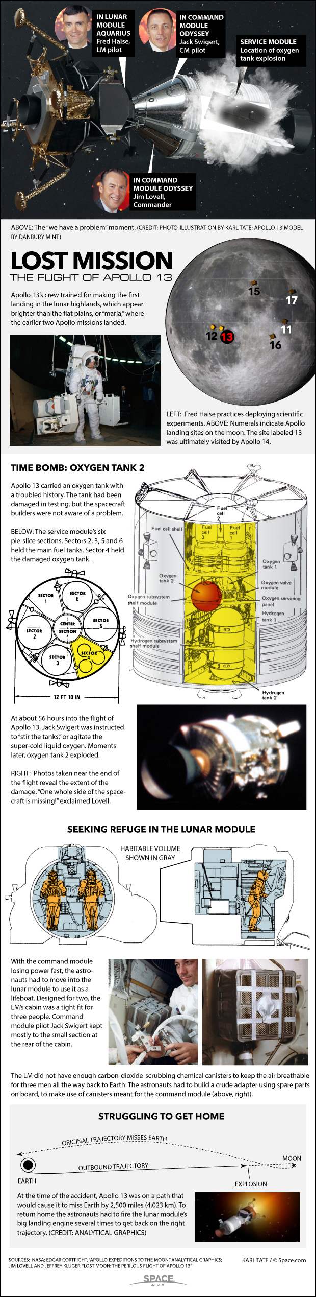 How NASA's Dangerous Apollo 13 Survival Mission Worked (Infographic