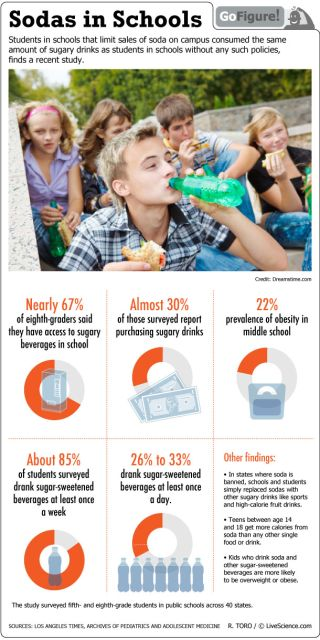 A study shows that students get their sugar fix from sodas despite bans on the drinks at schools.