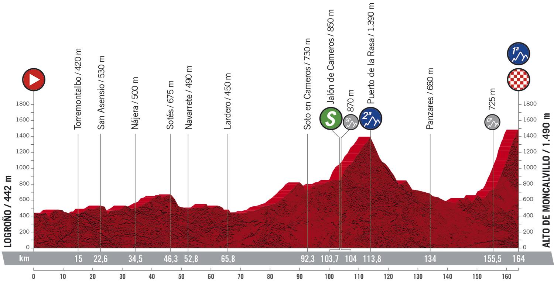 Stage 8 profile 2020 Vuelta a Espana