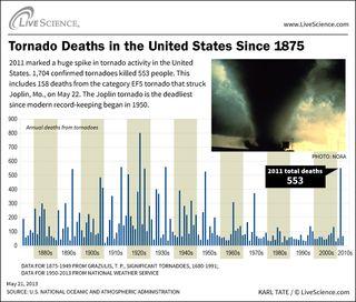tornado-deaths-infographic-110525a