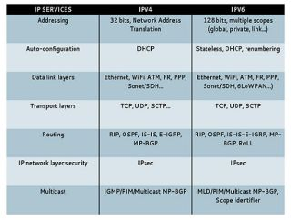The Tech Manager's Guide to IPv6