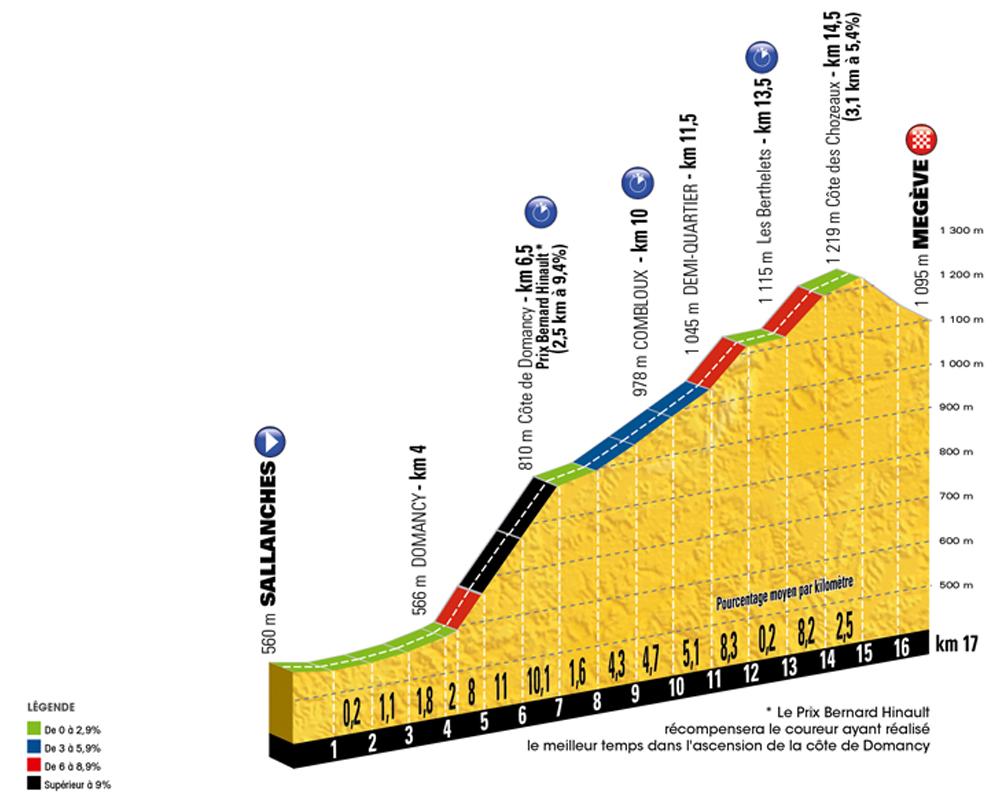 Tour de France 2016, stage 18 - Thursday July 21, Sallanches to Megève, 17km ITT