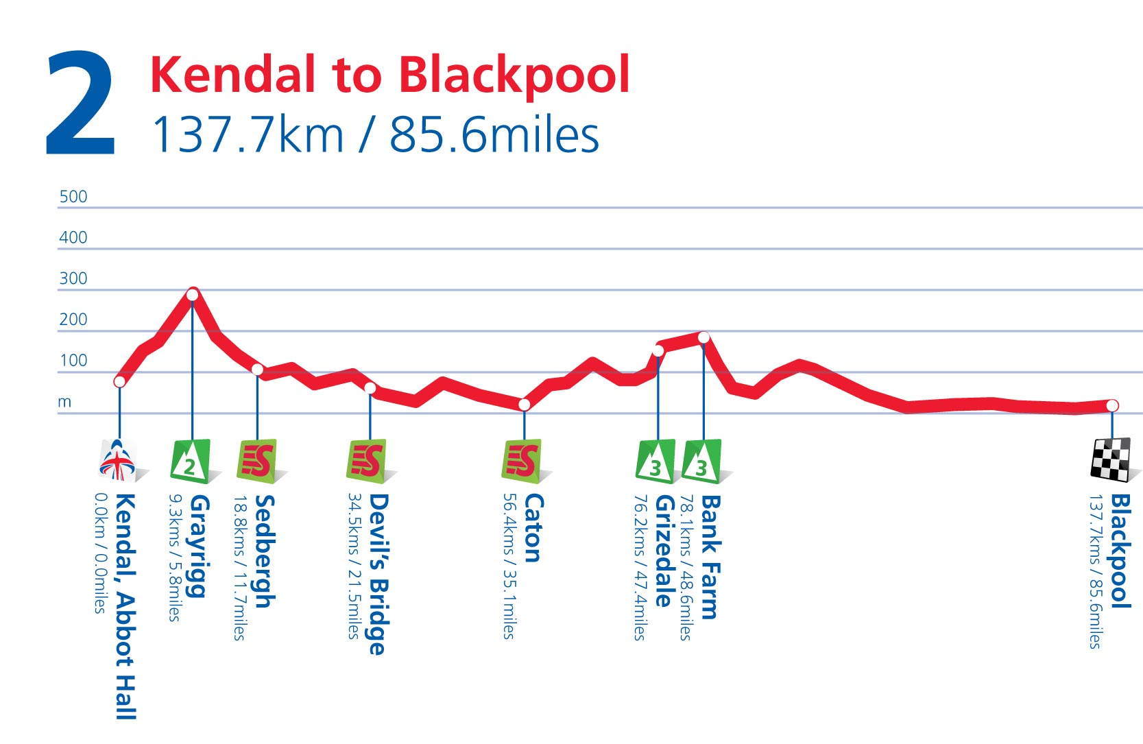 Stage 2 profile, Tour of Britain 2011