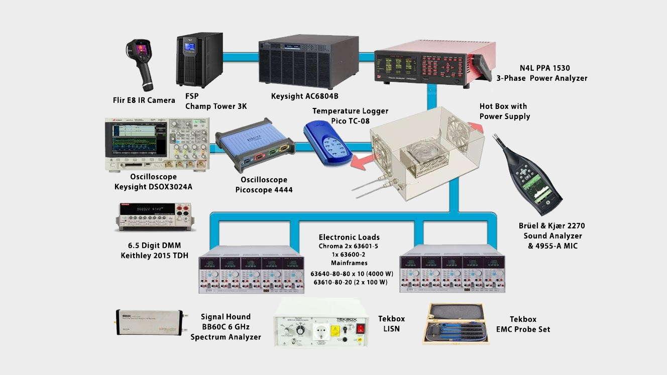Power supply testing equipment