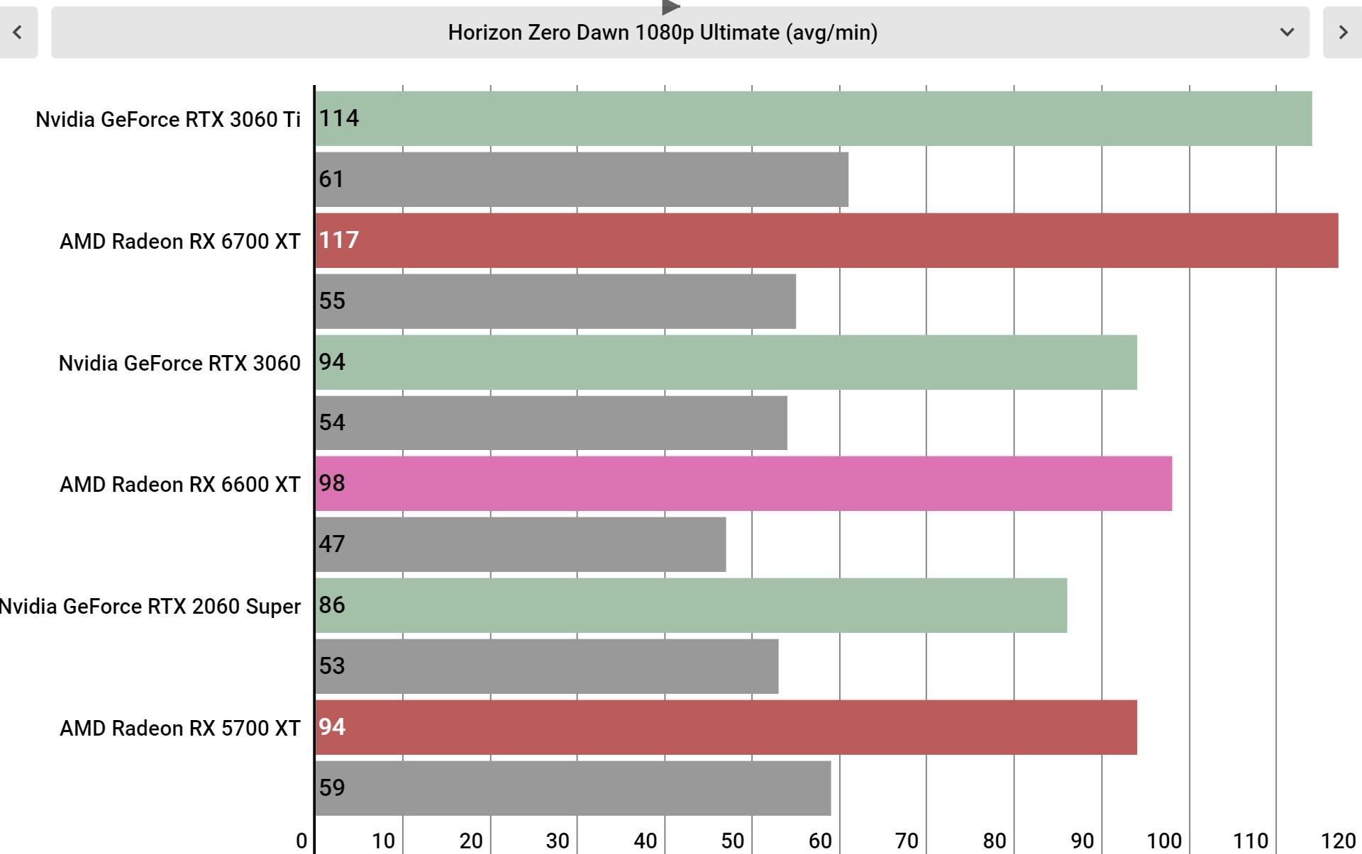 AMD Radeon RX 6600 XT performance graphs