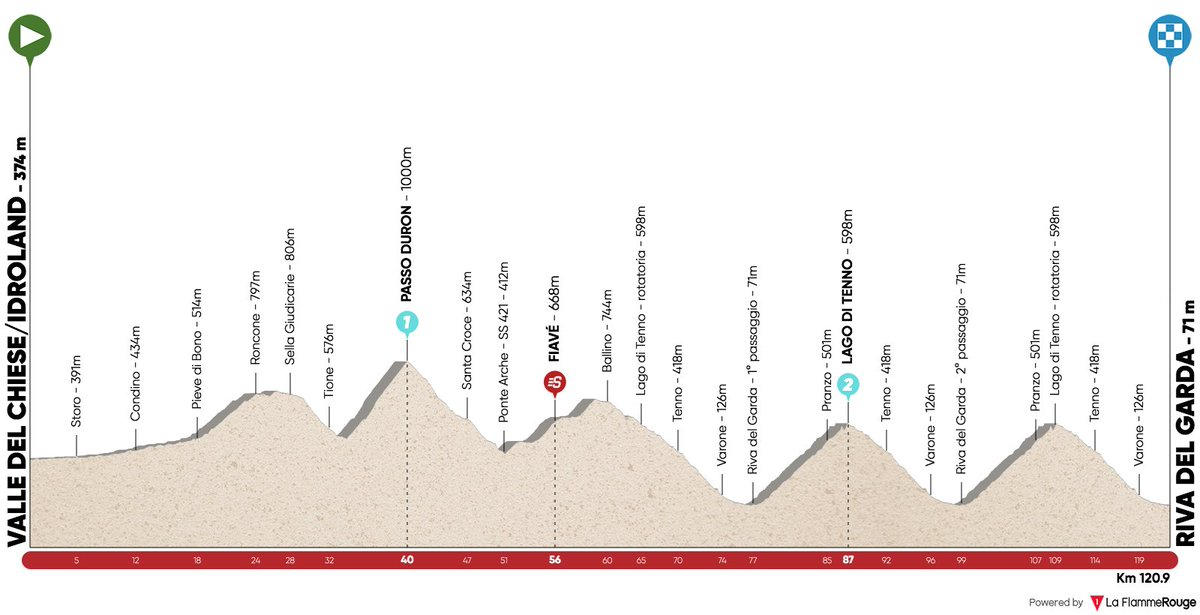 The profile of stage 5 of the Tour of the Alps