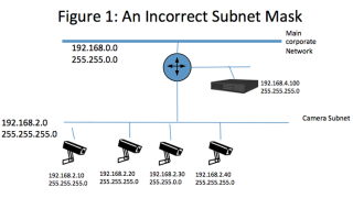 Byte-Sized Lesson in AV/IP: Mismatched Subnet Mask Issues