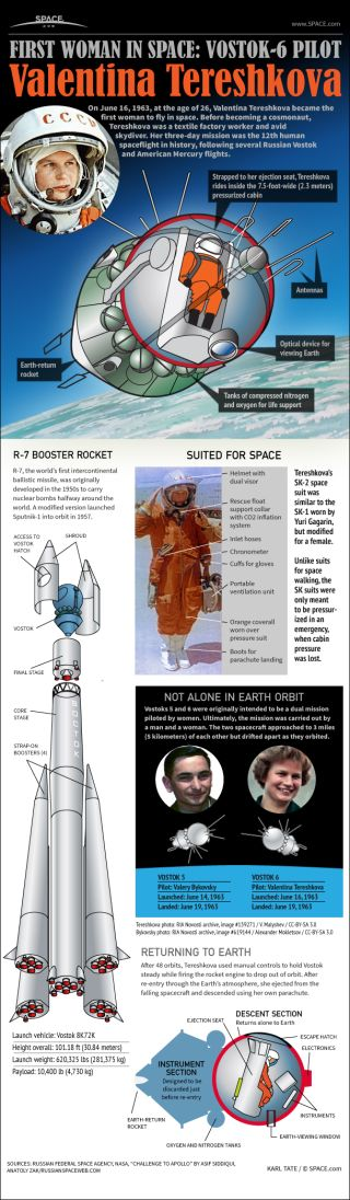 Infographic: On June 16, 1963, Valentina Tereshkova became the first woman to fly in space.