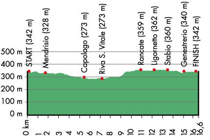 Men and Under-23 TT, World Championships 2009 profile