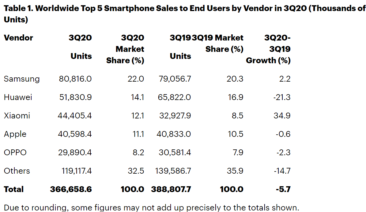 Table of Global Sale of Smartphones by Brands