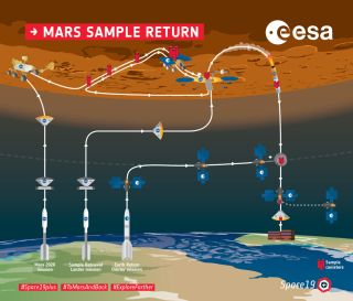 An overview of the planned NASA ESA Mars recall rehearsal campaign.