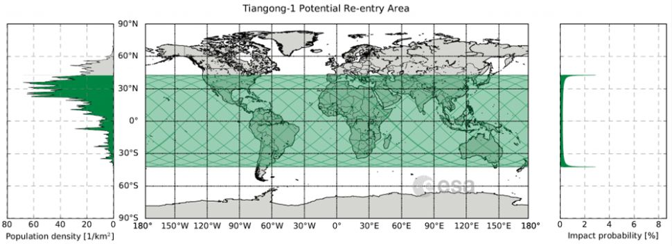 This map by the European Space Agency shows the area in which China's Tiangong-1 space station could fall (shown in green) around April 1, 2018.