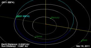 This NASA graphic depicts the orbit of asteroid 2011 EB47, which will pass close by Earth within the orbit of the moon on March 16, 2011, one day after it was discovered.