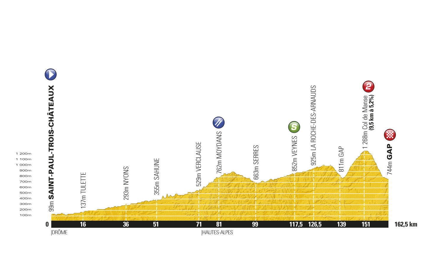 Stage 16 profile, Tour de France 2011